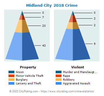 Midland City Crime 2018