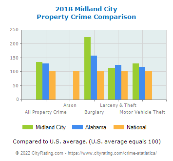Midland City Property Crime vs. State and National Comparison