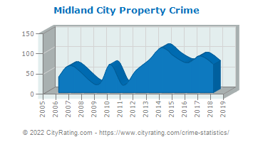 Midland City Property Crime