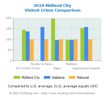 Midland City Violent Crime vs. State and National Comparison