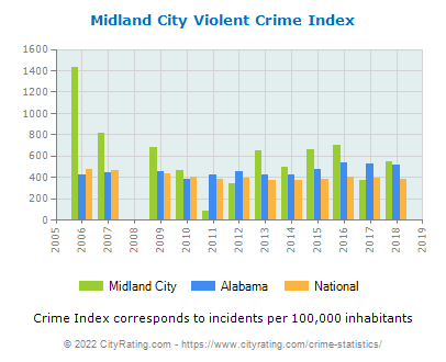 Midland City Violent Crime vs. State and National Per Capita