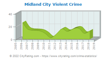 Midland City Violent Crime