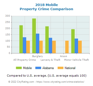 Mobile Property Crime vs. State and National Comparison