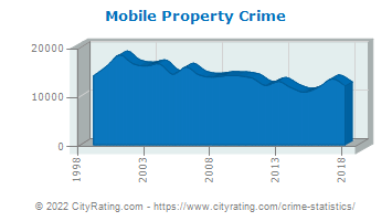 Mobile Property Crime