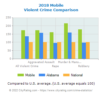 Mobile Violent Crime vs. State and National Comparison