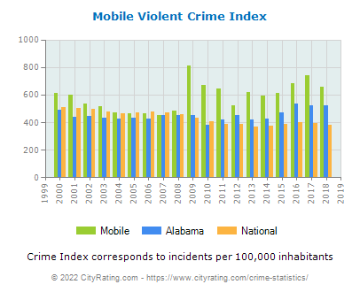 Mobile Violent Crime vs. State and National Per Capita