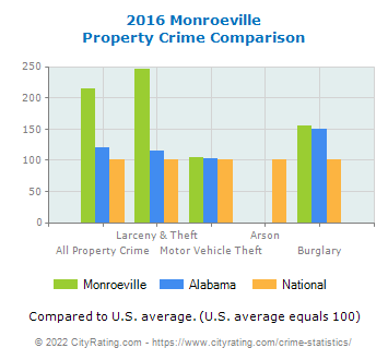 Monroeville Property Crime vs. State and National Comparison