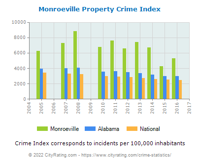 Monroeville Property Crime vs. State and National Per Capita