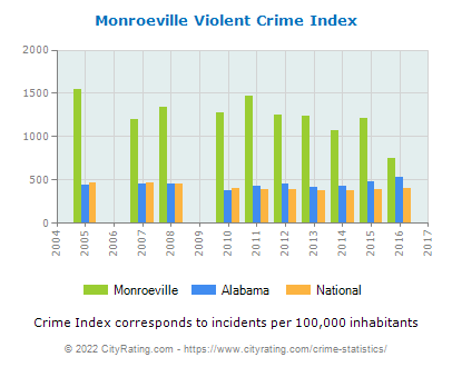 Monroeville Violent Crime vs. State and National Per Capita