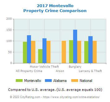 Montevallo Property Crime vs. State and National Comparison