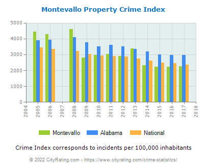 Montevallo Property Crime vs. State and National Per Capita