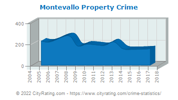 Montevallo Property Crime