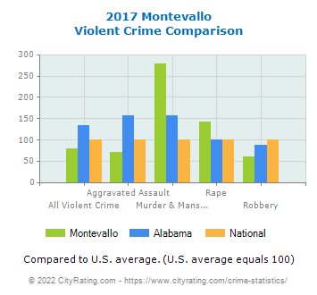 Montevallo Violent Crime vs. State and National Comparison