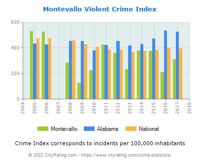Montevallo Violent Crime vs. State and National Per Capita