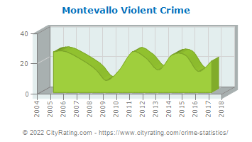 Montevallo Violent Crime