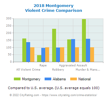 Montgomery Violent Crime vs. State and National Comparison