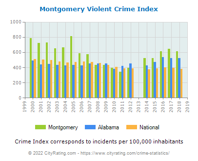 Montgomery Violent Crime vs. State and National Per Capita