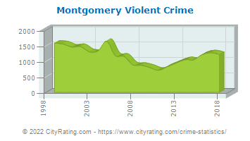 Montgomery Violent Crime