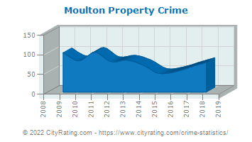 Moulton Property Crime