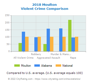 Moulton Violent Crime vs. State and National Comparison