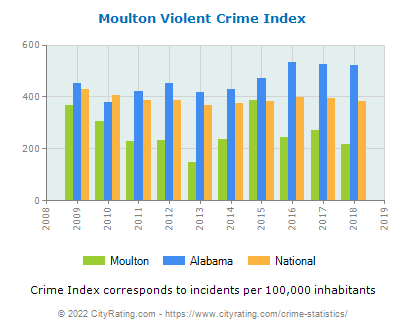 Moulton Violent Crime vs. State and National Per Capita