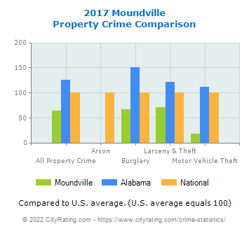 Moundville Property Crime vs. State and National Comparison