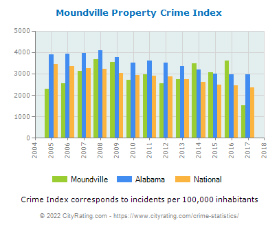 Moundville Property Crime vs. State and National Per Capita