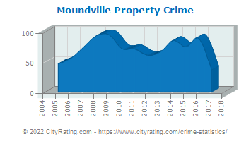 Moundville Property Crime