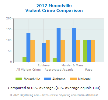 Moundville Violent Crime vs. State and National Comparison