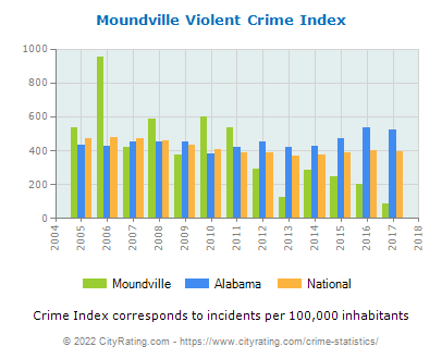 Moundville Violent Crime vs. State and National Per Capita