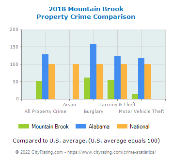 Mountain Brook Property Crime vs. State and National Comparison