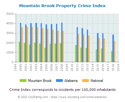 Mountain Brook Property Crime vs. State and National Per Capita