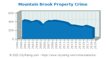 Mountain Brook Property Crime