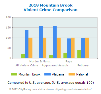 Mountain Brook Violent Crime vs. State and National Comparison