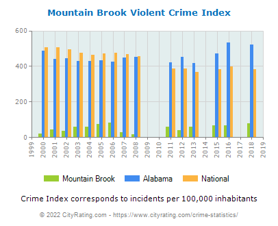 Mountain Brook Violent Crime vs. State and National Per Capita