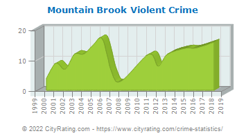 Mountain Brook Violent Crime