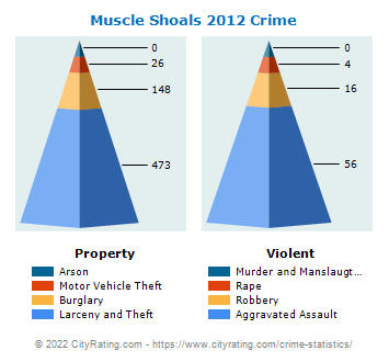Muscle Shoals Crime 2012