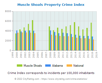 Muscle Shoals Property Crime vs. State and National Per Capita