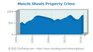 Muscle Shoals Property Crime