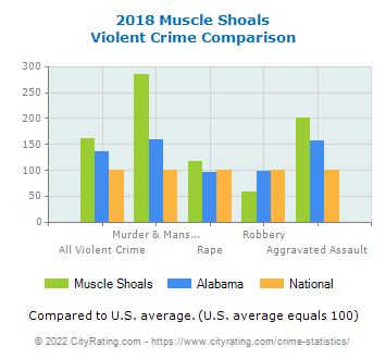 Muscle Shoals Violent Crime vs. State and National Comparison