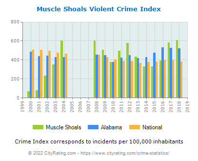 Muscle Shoals Violent Crime vs. State and National Per Capita