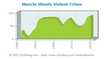 Muscle Shoals Violent Crime