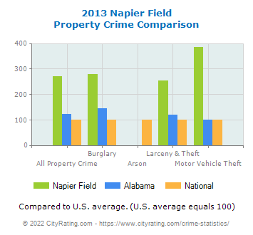 Napier Field Property Crime vs. State and National Comparison
