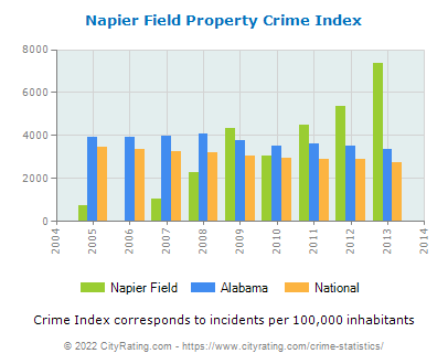 Napier Field Property Crime vs. State and National Per Capita