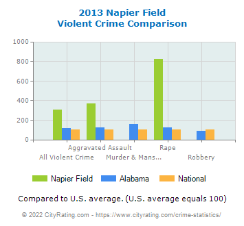 Napier Field Violent Crime vs. State and National Comparison