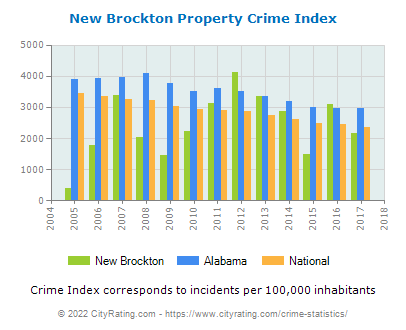 New Brockton Property Crime vs. State and National Per Capita