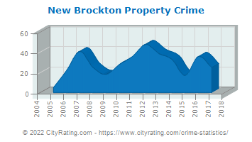 New Brockton Property Crime