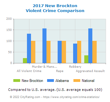 New Brockton Violent Crime vs. State and National Comparison