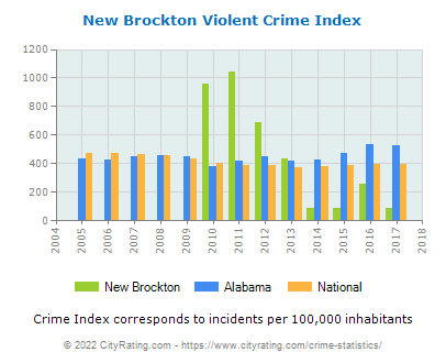 New Brockton Violent Crime vs. State and National Per Capita