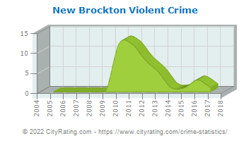New Brockton Violent Crime